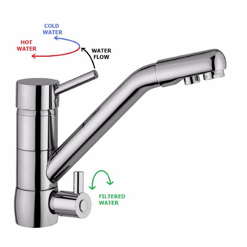 Levers Water Flow : Coriandoli way lever tap fountain softeners